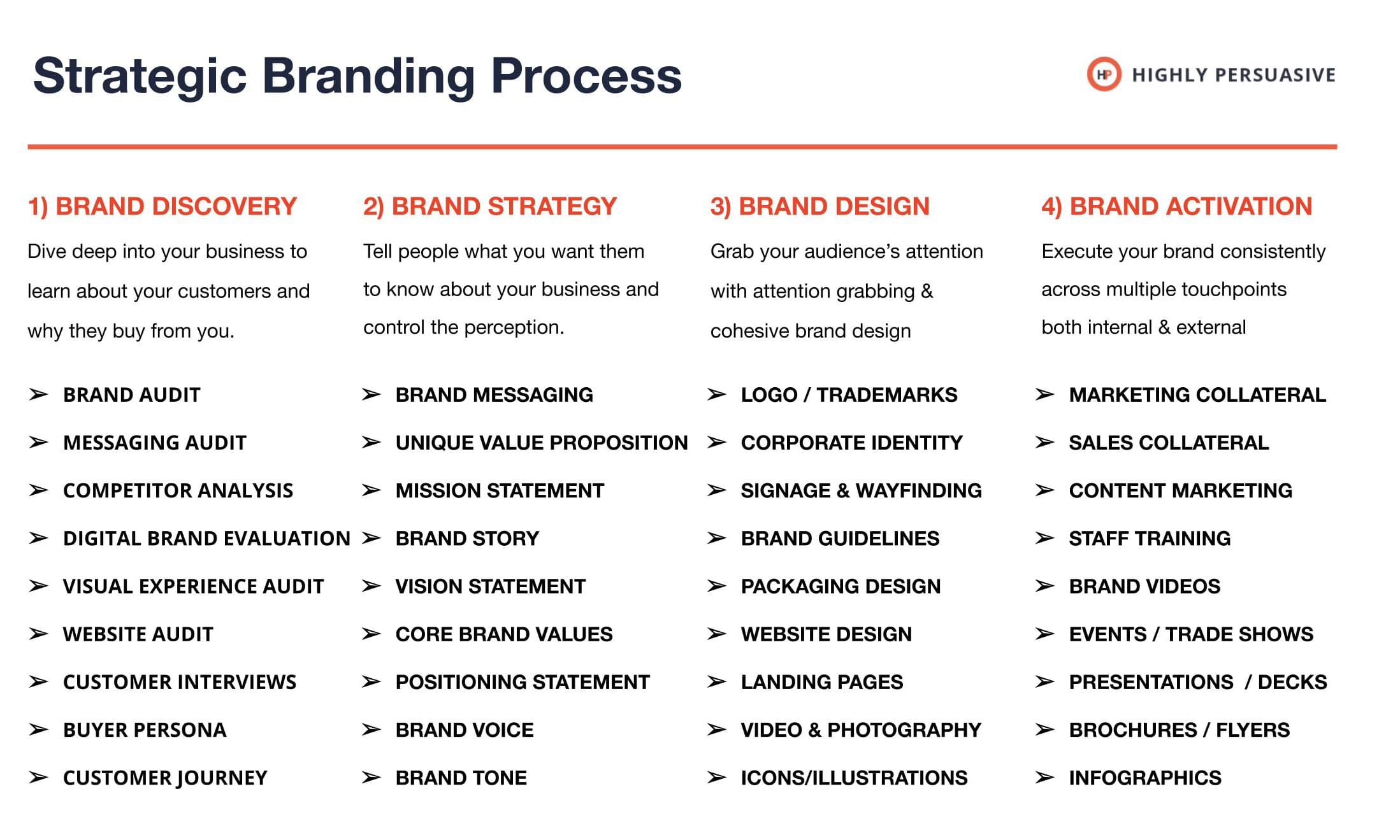 Strategic Branding Process