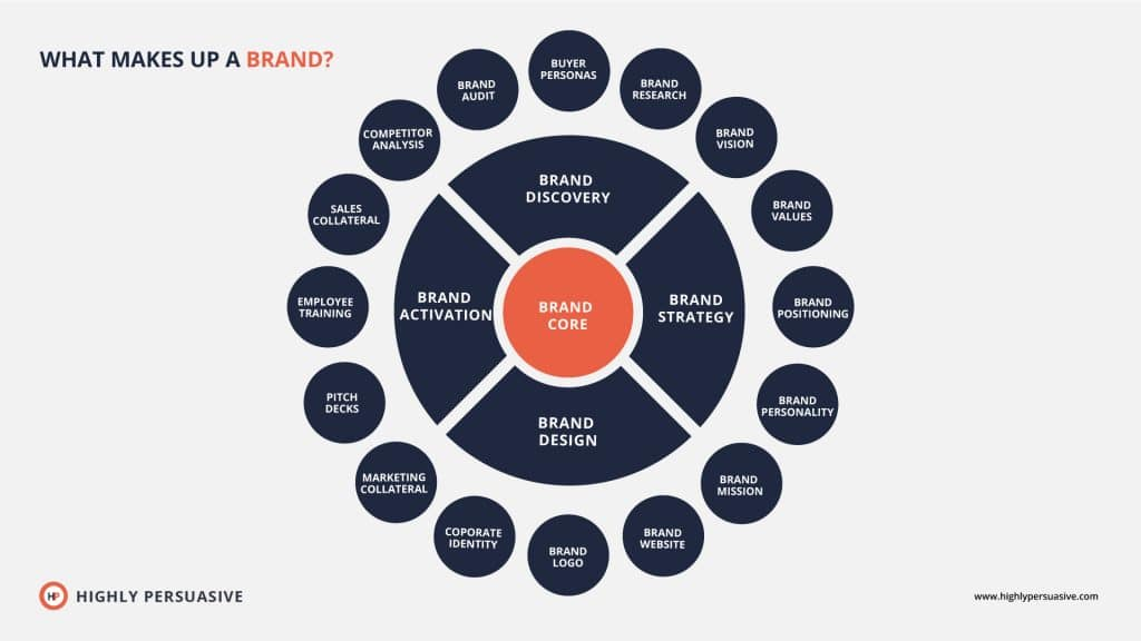 What makes up a brand | Brand identity Elements